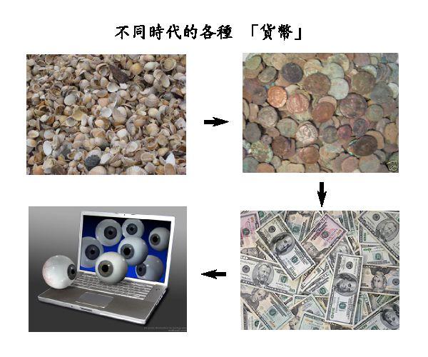 不同時代的各種貨幣