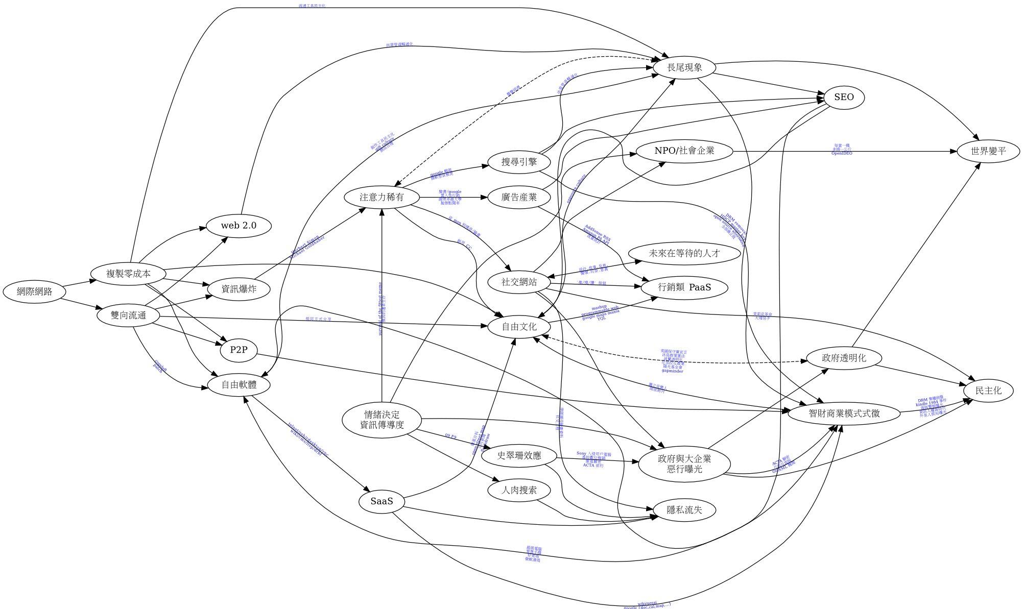 網路現象地圖