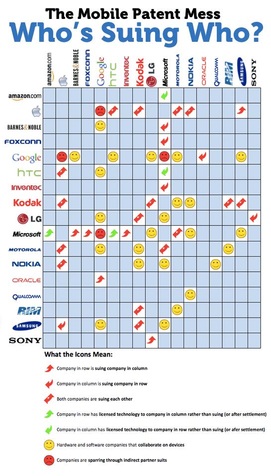 手機市場專利瘋狂廝殺