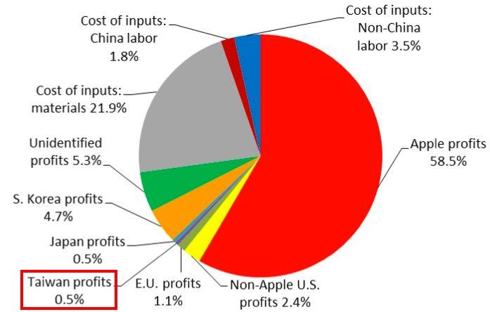 iPhone 的成本與利潤分佈