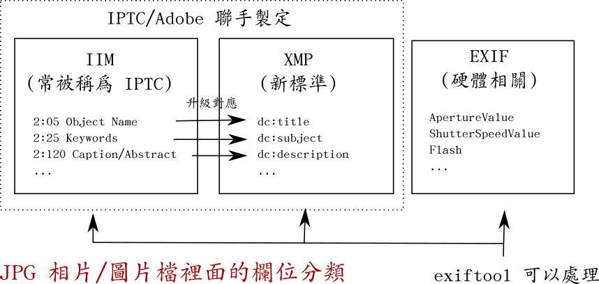 JPG 相片/圖片裡面的欄位分類: IPTC、 IIM、 XMP、 EXIF 之間的關係