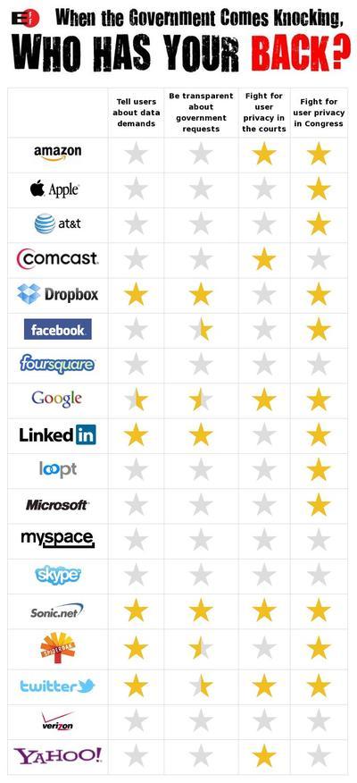 當政府來敲門刺探你的隱私的時候, 哪些廠商會挺你?