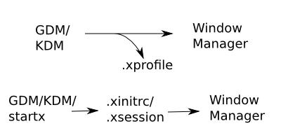 兩類不同的 X 啟動命令稿