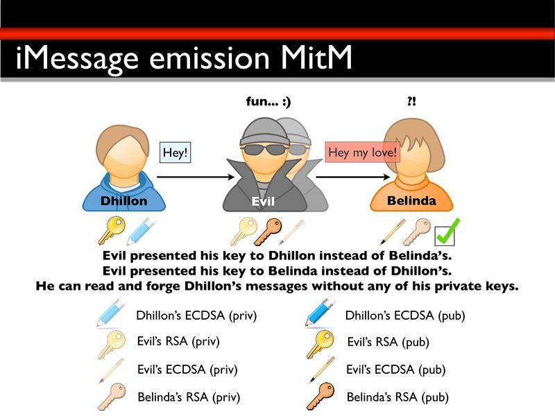如何對蘋果電腦的 iMessage 進行 Man in the Middle Attack -- 發送訊息