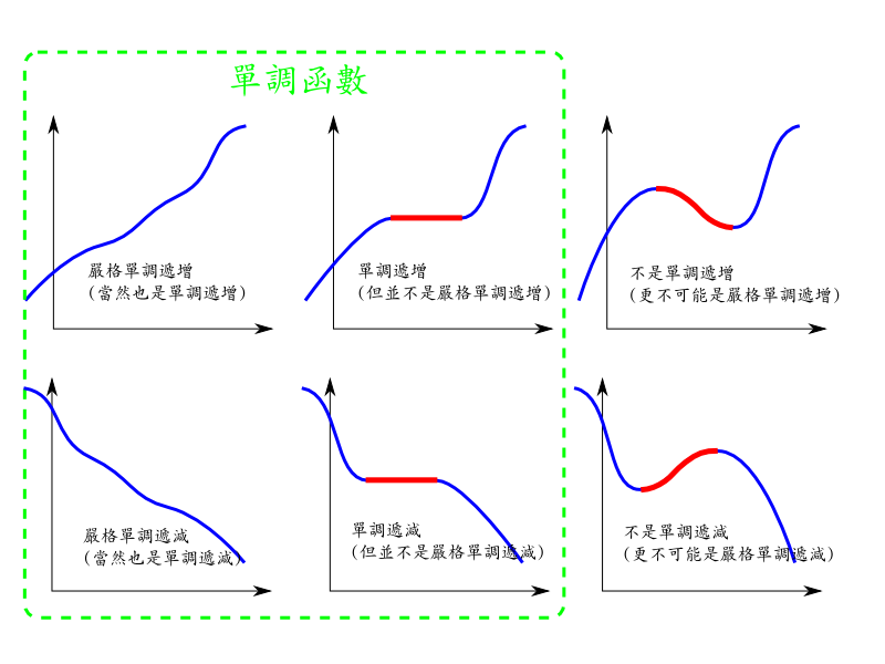 何謂 (嚴格) 單調遞增函數? 何謂 (嚴格) 單調遞減函數?