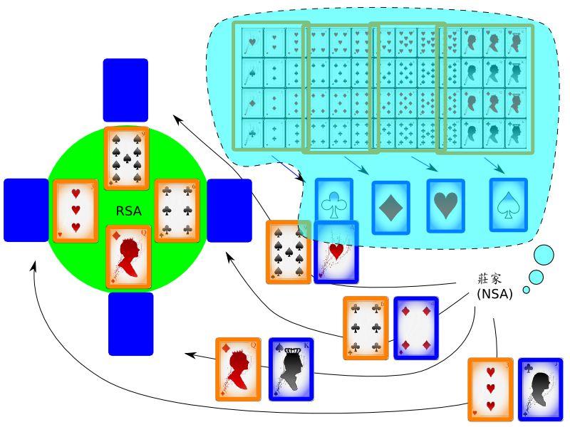 撲克牌版的 「公鑰夾帶部分私鑰」 密碼破解術