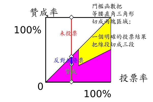 門檻函數把等腰直角三角形切成兩塊; 一個明確的投票結果把線段切成三段