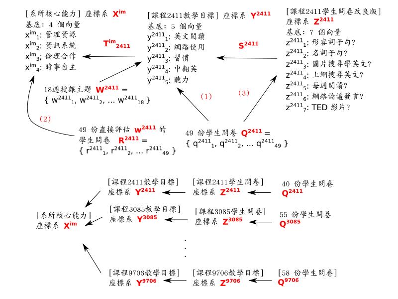教學品保量化指標的投影/座標轉換圖