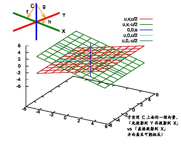 子空間 C 當中的一個向量, 「先投影到 Y 再投影到 X」 vs 「直接投影到 X」, 方向甚至可能相反!