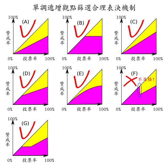 門檻函數的一些例子