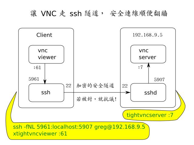 讓 VNC 走 ssh 隧道, 安全連線順便翻牆