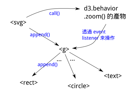 玩具烏托邦: 抄程式學d3 js