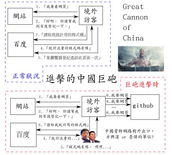 位於中國防火長城的 Great Cannon of China 如何運作?