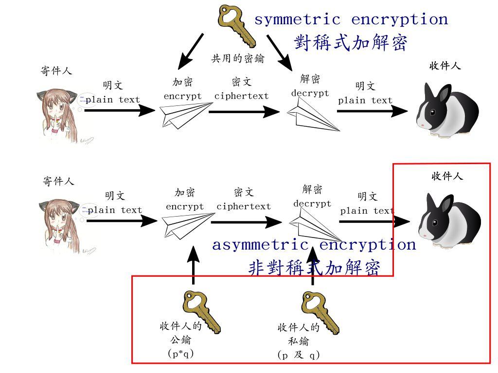 古代的 symmetric encryption (對稱式加密/解密) 及現代的 asymmetric cryptography (非對稱式加密/解密)