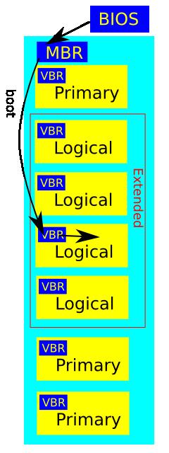 硬碟分割與開機流程