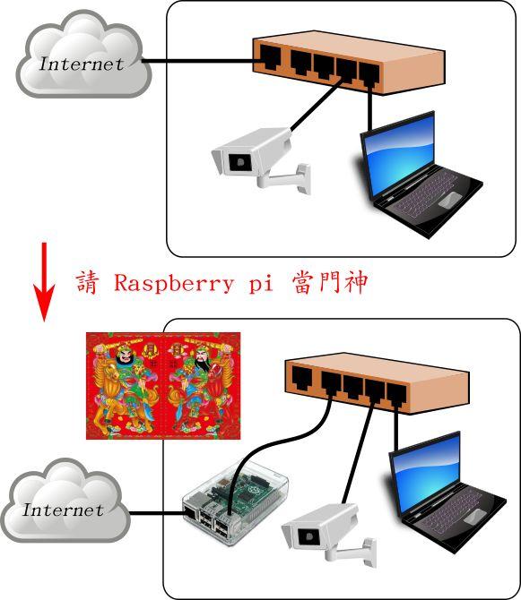 請 raspberry pi 當門神