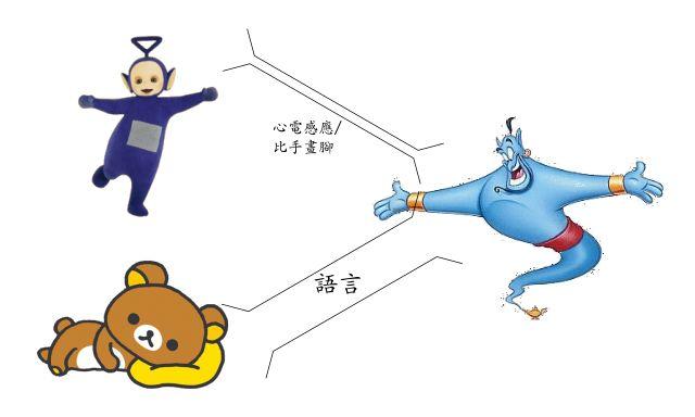 拉拉熊跟丁丁採用不同的方式跟神燈精靈溝通