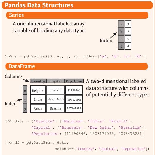 pandas 兩類資料結構
