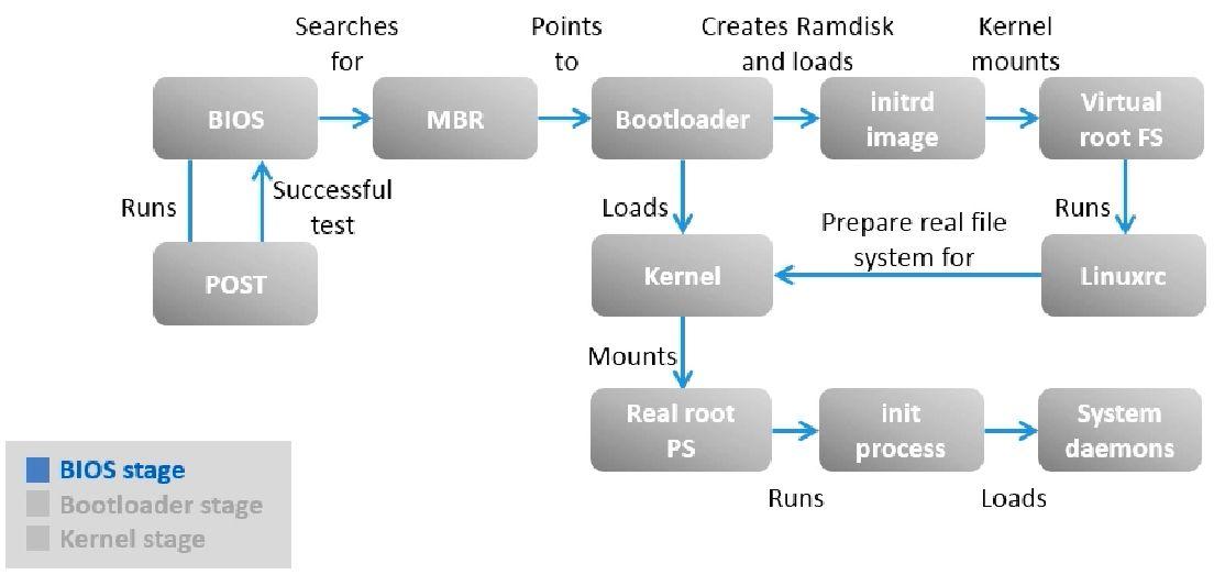 linux 開機流程