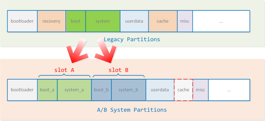 傳統分割方式 vs A/B 分割方式