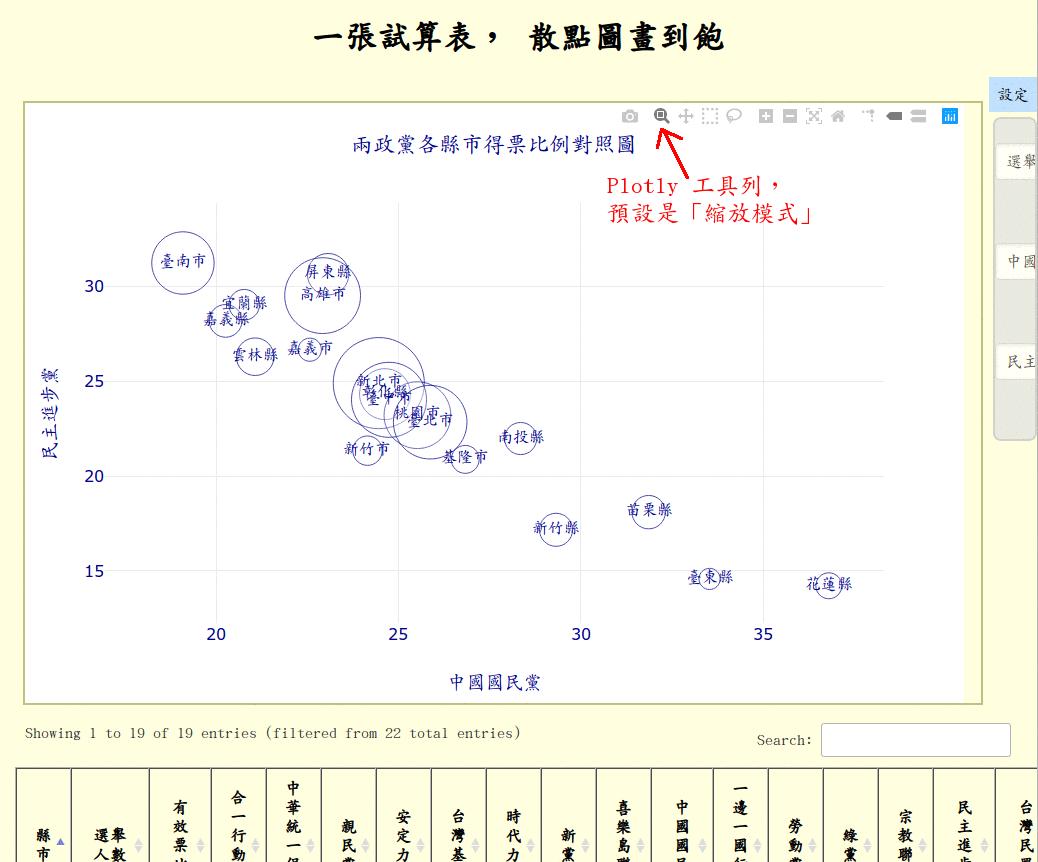scatplot web app 範例: 兩政黨各縣市得票比例對照圖