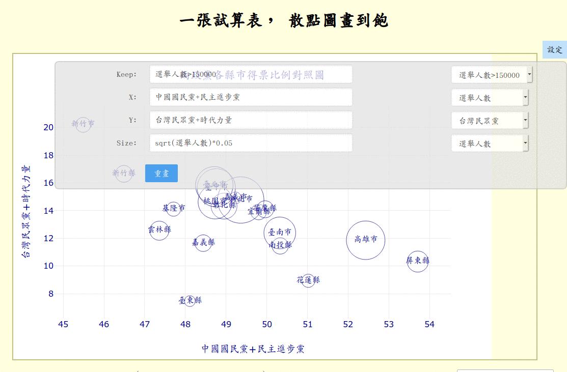 X 與 Y 欄位輸入運算式
