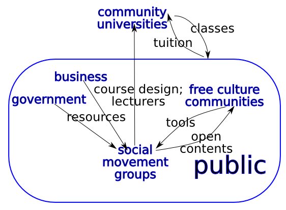 a possible ecology of the free culture advocates, the social movement groups, and the community universities