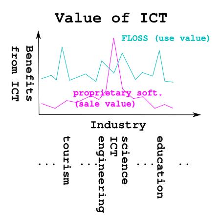 軟體為產業帶來的價值