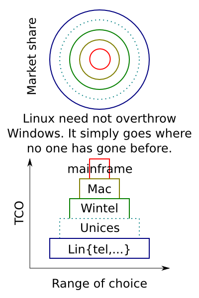 Market 'share', history, and the future of Linux