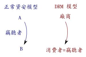 DRM 模型