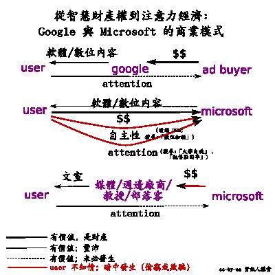 Google 的商業模式 vs 微軟的詐騙模式