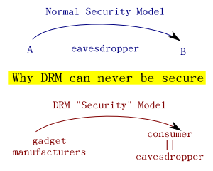 drm 'security' model