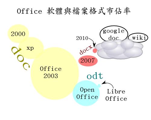 各版本 Office 市佔率: 誰是大眾? 誰是小眾?