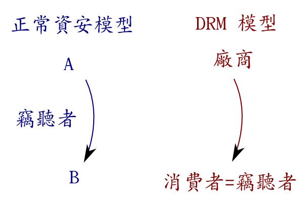 正常資安模型 vs drm 模型